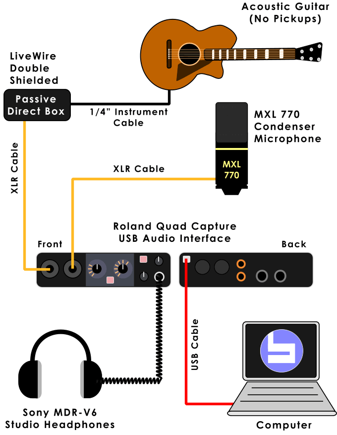 How To Connect Midi Keyboard To  puter further 4553778840 besides Line6 podvariax likewise Audio Mixer Setup Diagram also Patch Bay Design. on recording studio setup diagram