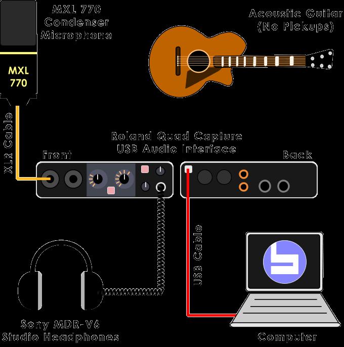 Complete Basic Setup