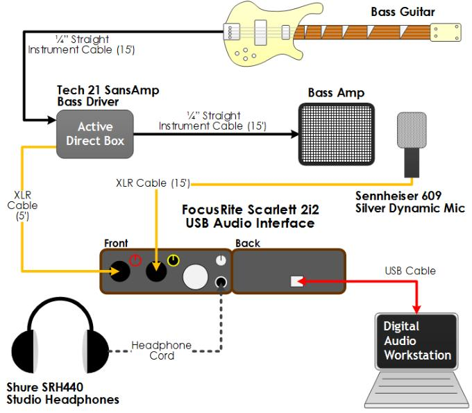 Watch furthermore Dbx Driverack Venu360 3x6 Loudspeaker Management System in addition Systems furthermore Patch Bay Design as well Basics Live Sound. on sound system setup diagram
