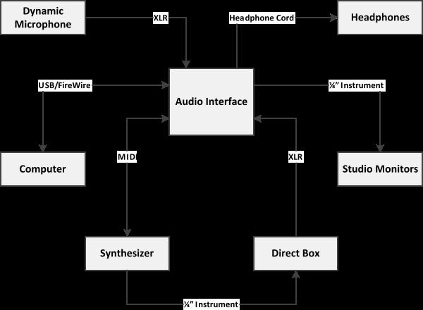 Hydroponic Setup Diagram