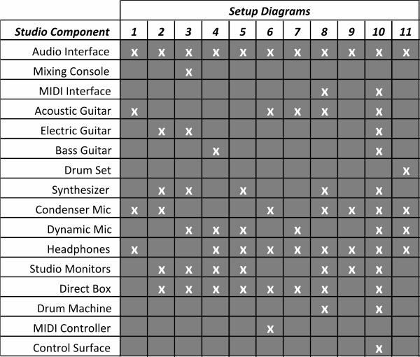 Setup Diagrams