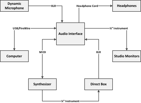 studio setup 5 rh basic home recording studio com recording studio setup diagram studio light setup diagrams
